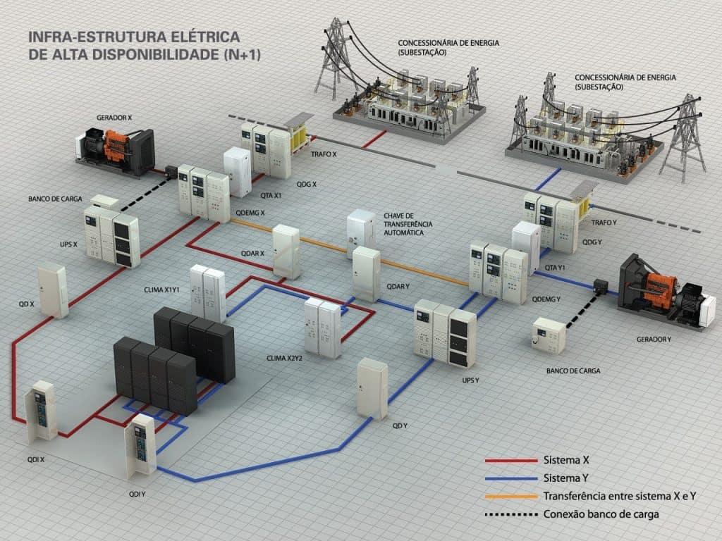 Diagrama TIER III - Uptime Institute - projeto elétrico de um Data Center