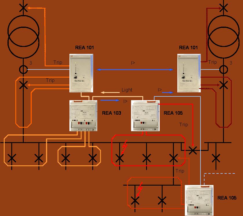 Diagrama de coordenação - projeto elétrico de um Data Center